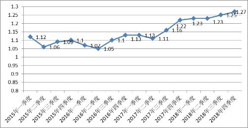 2018年第四季度部分城市公共就业服务机构市场供求状况分析