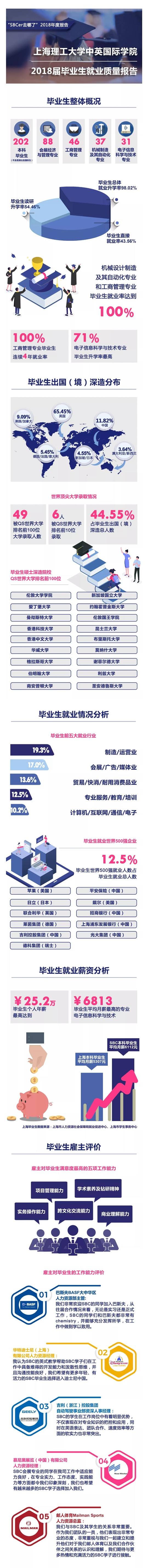 上海理工大学中英国际学院正式发布2018届本科毕业生就业质量报告